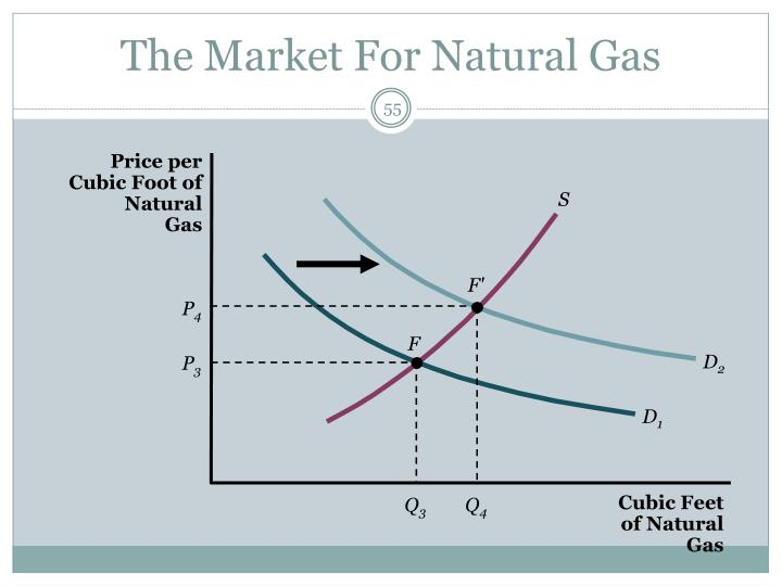 Price per Cubic Foot of Natural