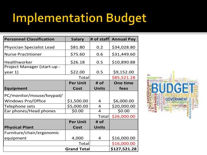 Implementation Budget