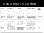 improvement measurement