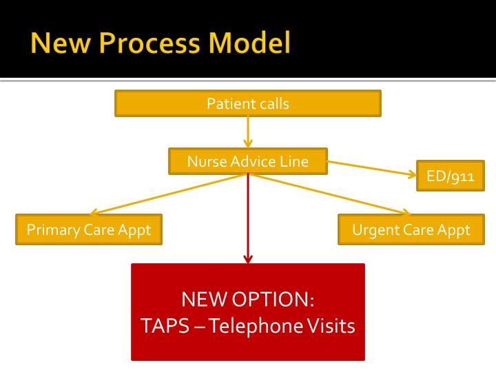 New Process Model