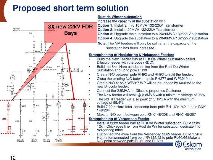 Short Term Solution : Ppt study case strengthening of rust de winter supply