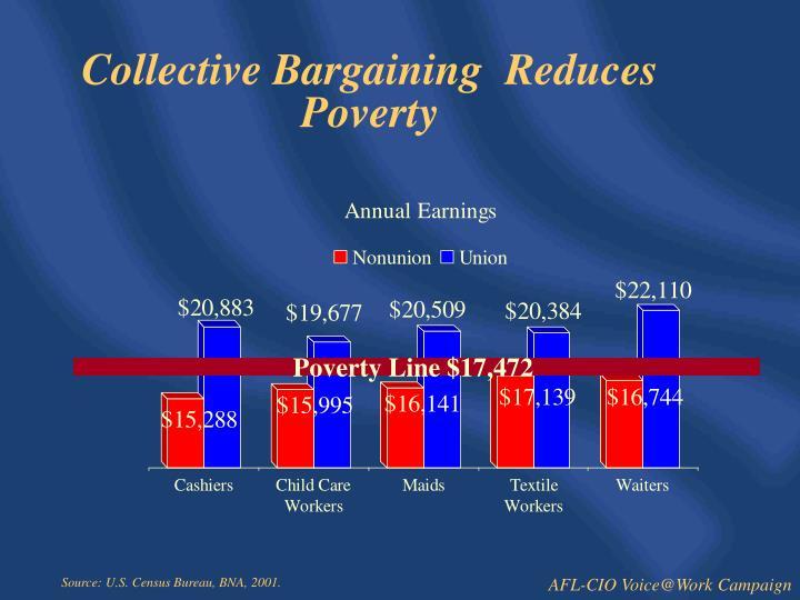 Poverty Line $17,472