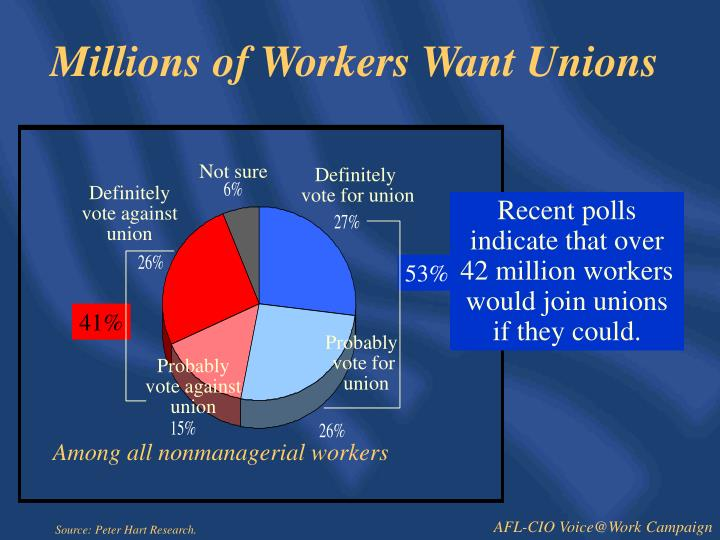 Millions of workers want unions