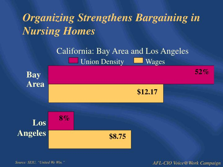 Organizing Strengthens Bargaining in Nursing Homes