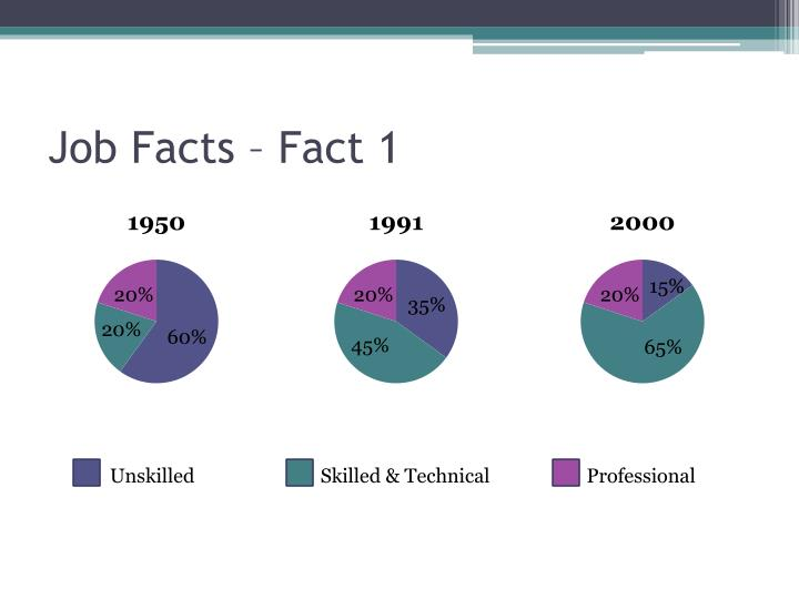 Job Facts – Fact 1
