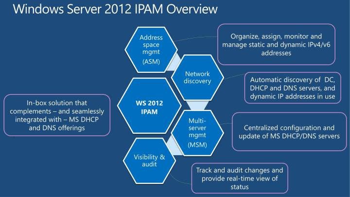Windows Server 2012 IPAM Overview