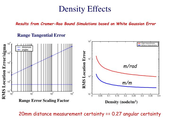 Density Effects