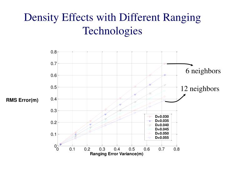Density Effects with Different Ranging Technologies