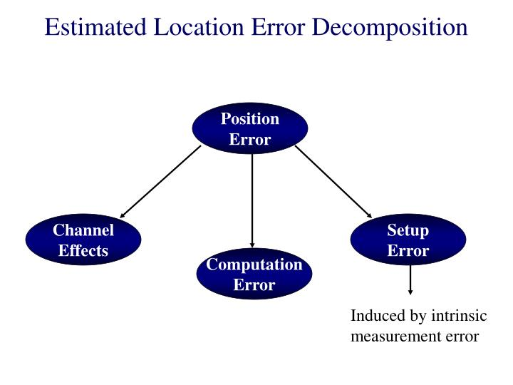 Estimated Location Error Decomposition