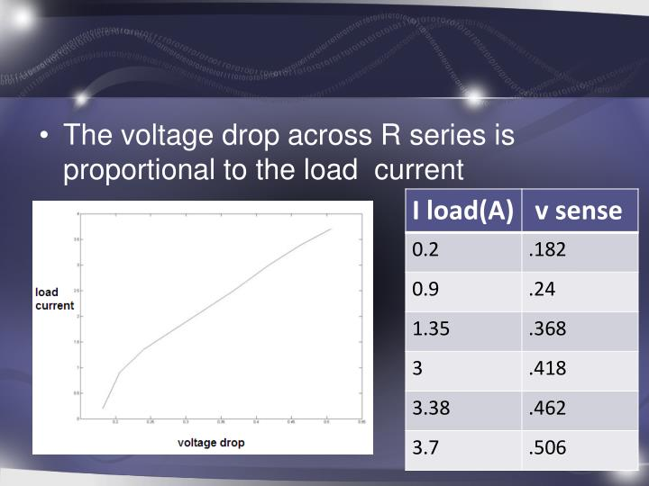 The voltage drop across R series is proportional to the load  current