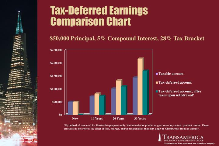 Tax-Deferred Earnings