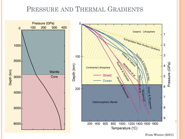 Pressure and Thermal Gradients