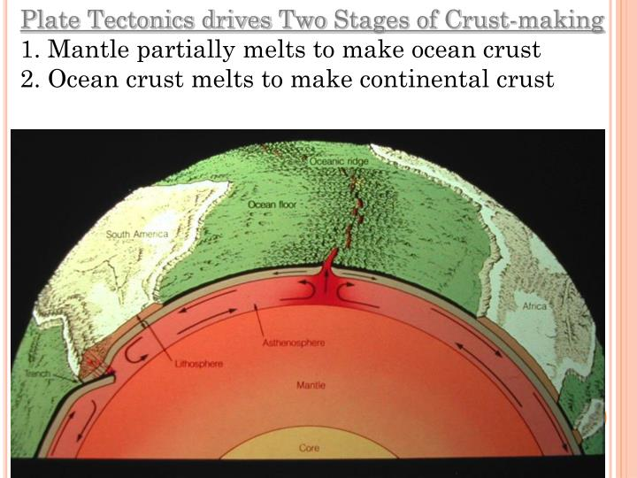 Plate Tectonics drives