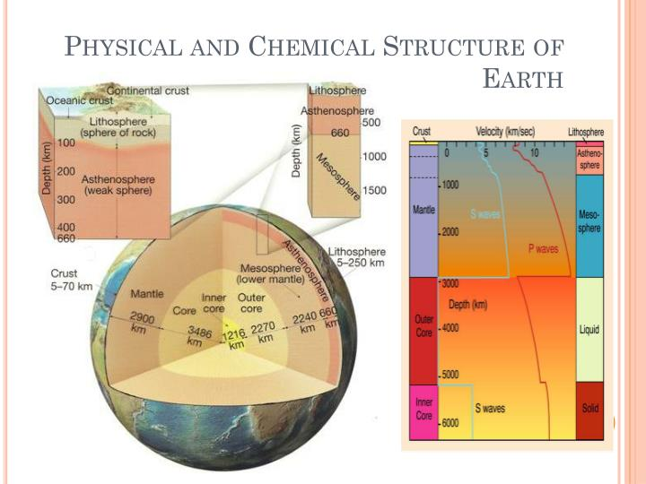 Physical and Chemical Structure of Earth