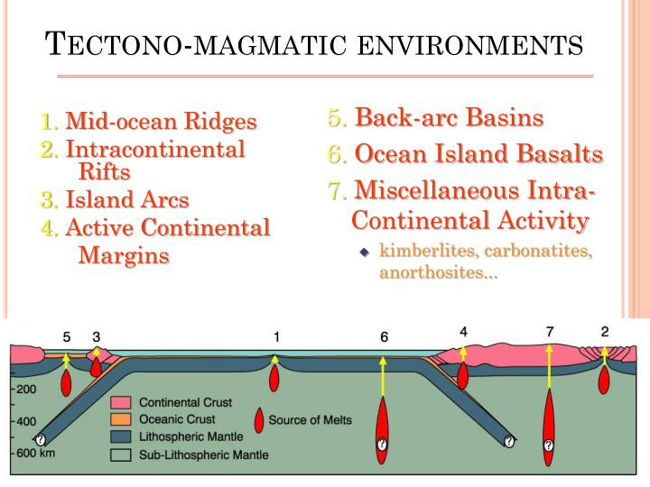 Tectono-magmatic environments