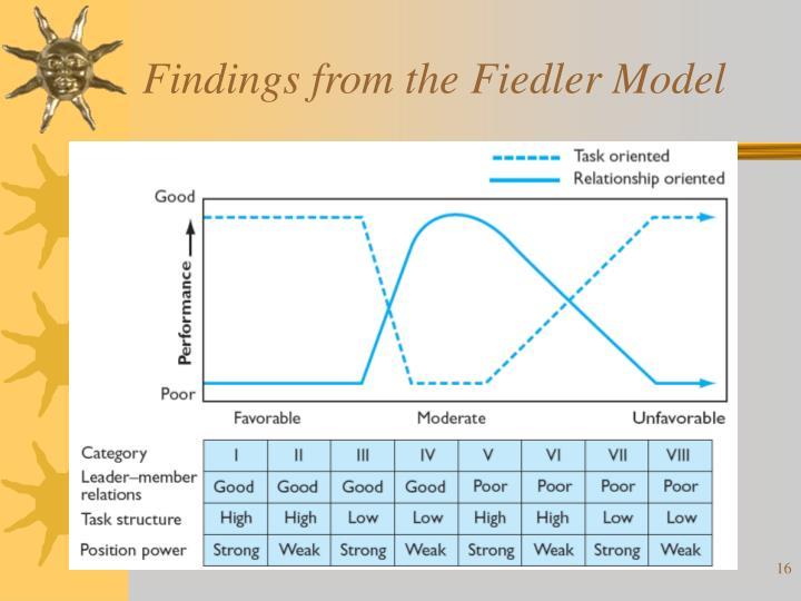 Findings from the Fiedler Model