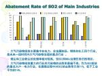 abatement rate of so2 of main industries