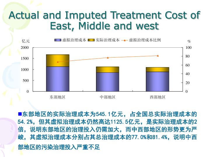 Actual and Imputed Treatment Cost of East, Middle and west