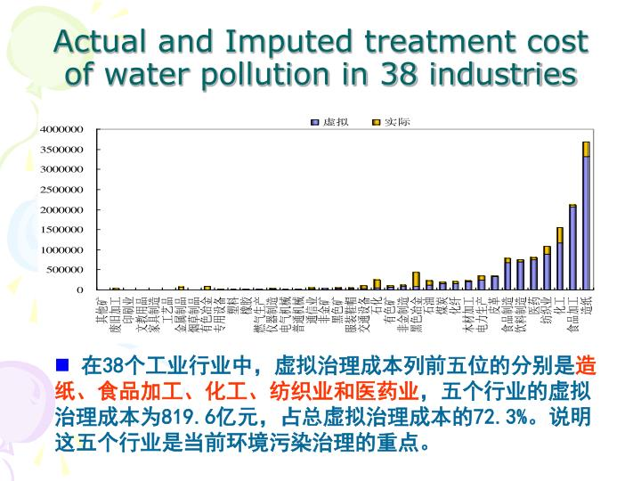 Actual and Imputed treatment cost of water pollution in 38 industries