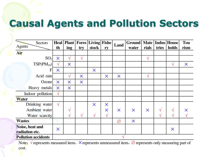 Causal Agents and Pollution Sectors