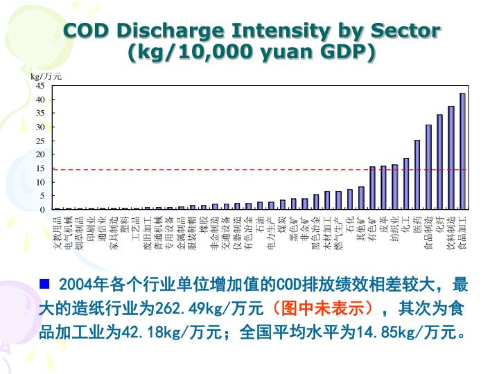 COD Discharge Intensity by Sector