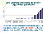 cod discharge intensity by sector kg 10 000 yuan gdp