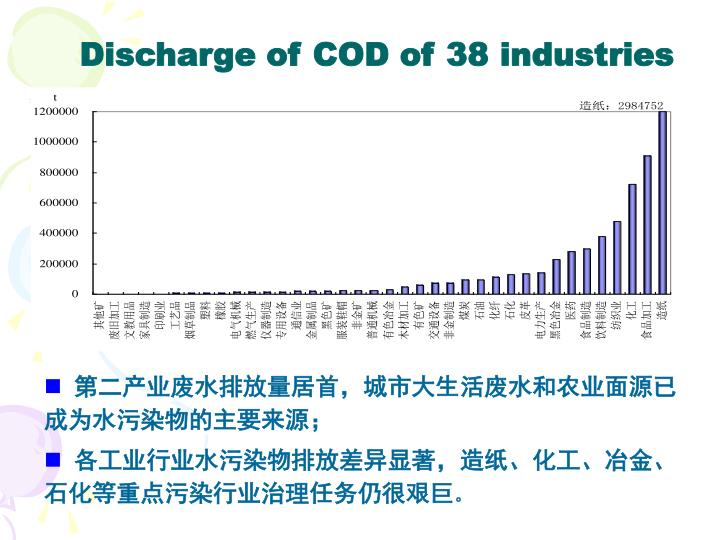 Discharge of COD of 38 industries
