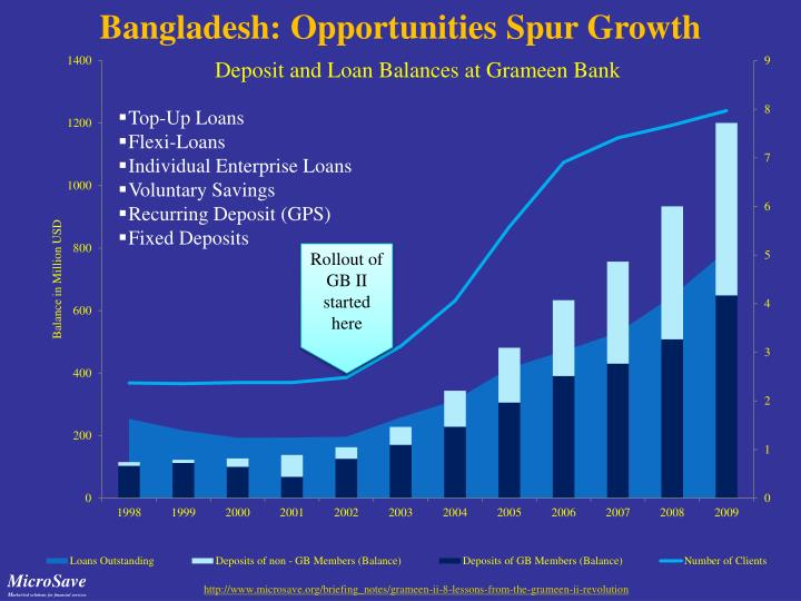 Bangladesh: Opportunities Spur Growth
