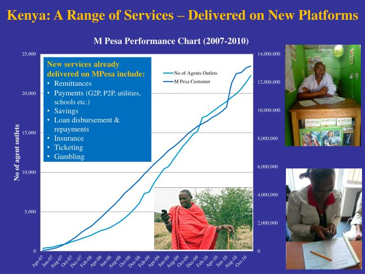 Kenya: A Range of Services – Delivered on New Platforms