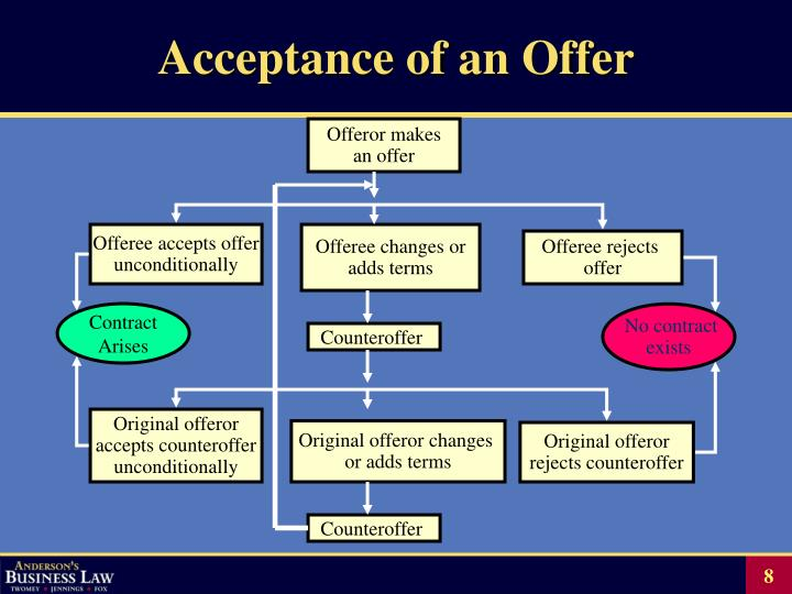 Acceptance of an Offer
