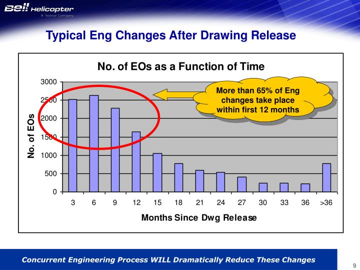 Typical Eng Changes After Drawing Release