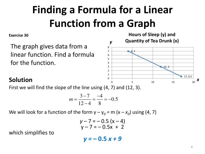 Finding a Formula for a Linear Function from a Graph