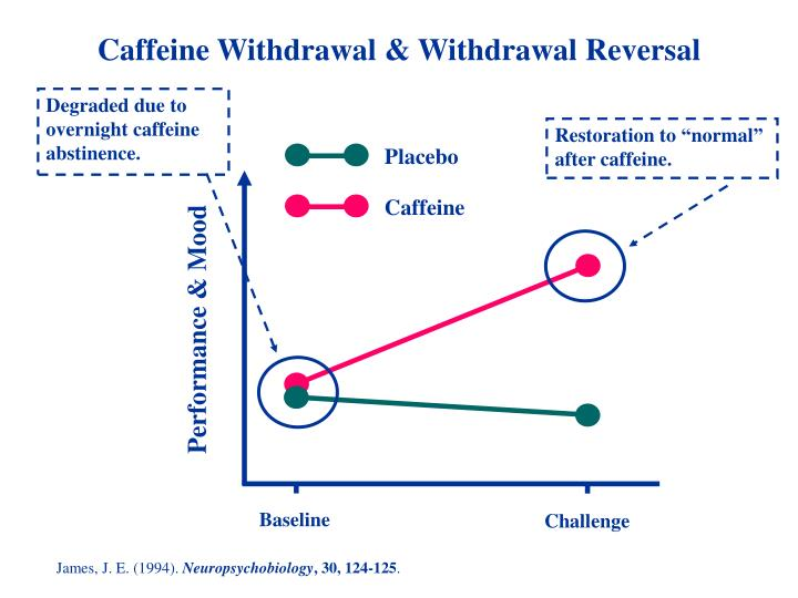 Caffeine Withdrawal & Withdrawal Reversal