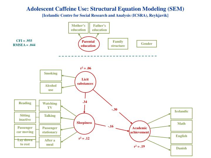 Adolescent Caffeine Use: Structural Equation Modeling (SEM)