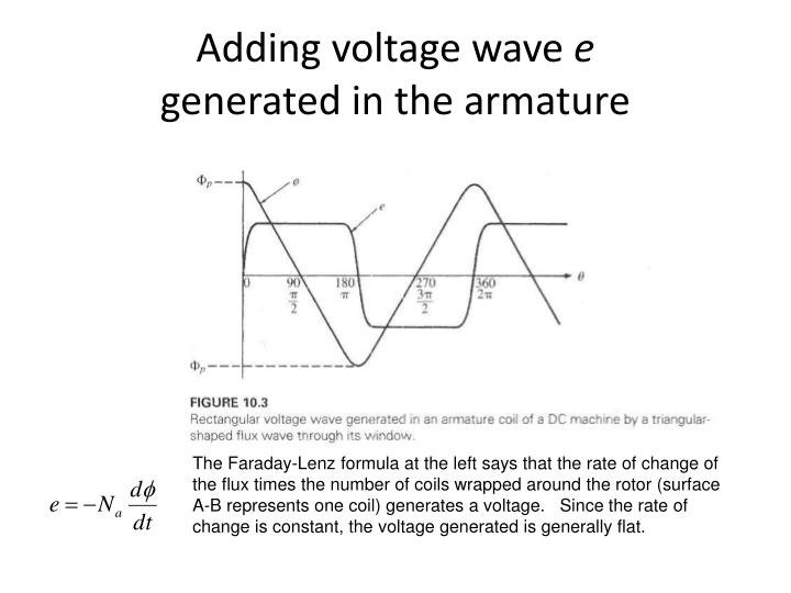 Adding voltage wave