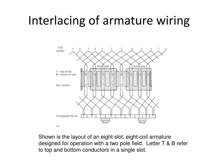 Interlacing of armature wiring