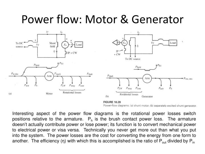Power flow: Motor & Generator