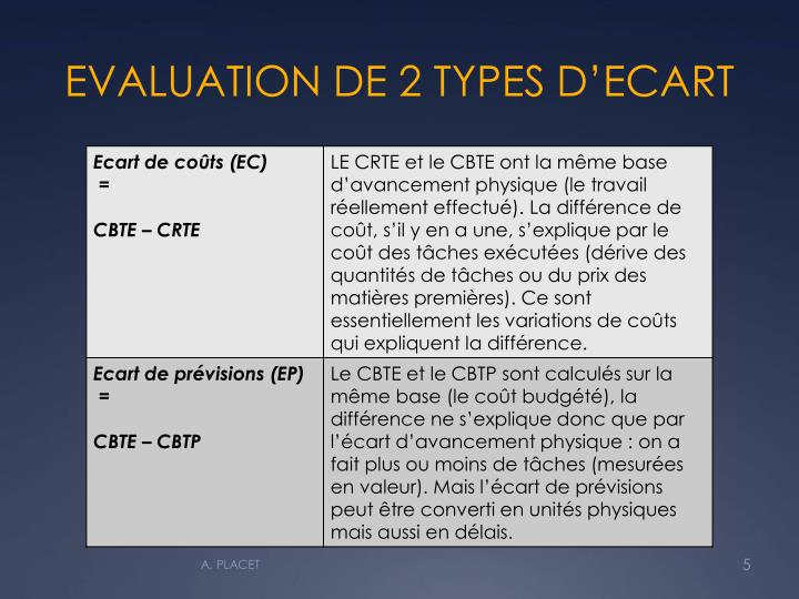 EVALUATION DE 2 TYPES D'ECART