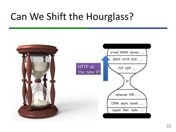 Can We Shift the Hourglass?