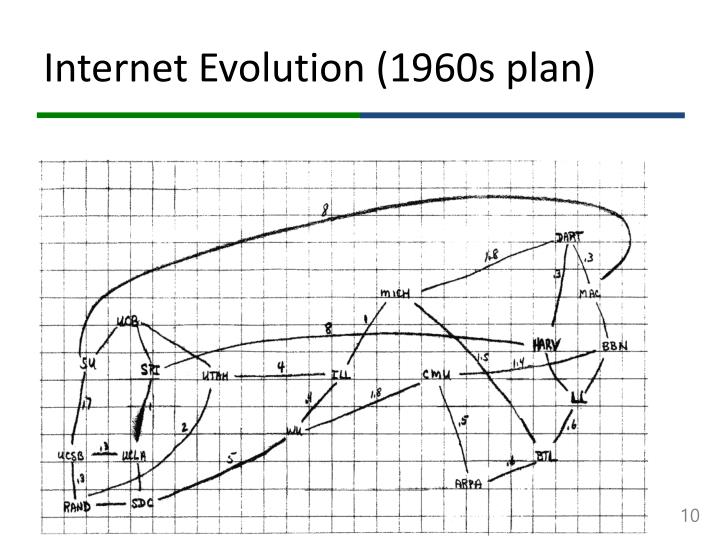 Internet Evolution (1960s plan)