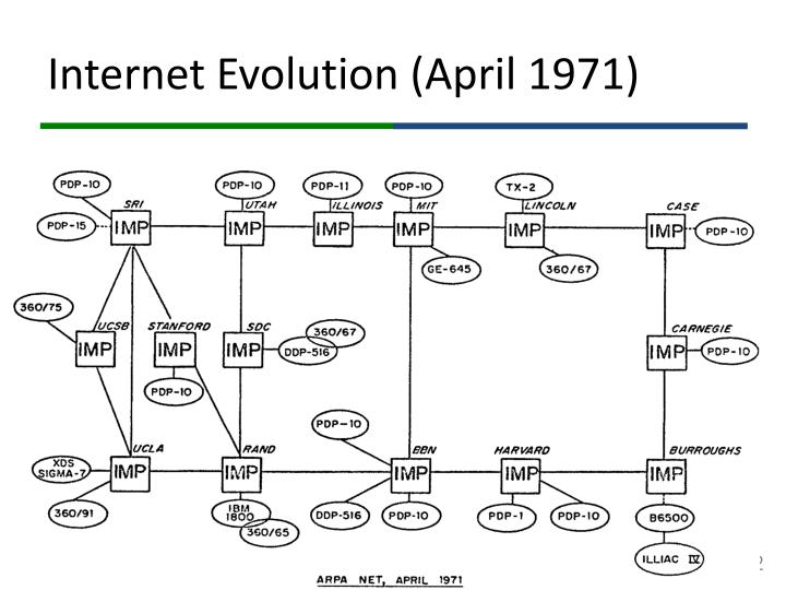 Internet Evolution (April 1971)