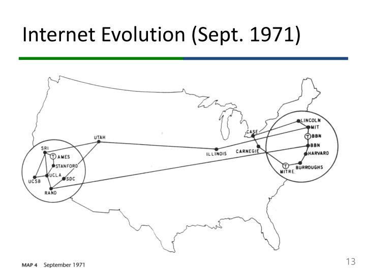 Internet Evolution (Sept. 1971)
