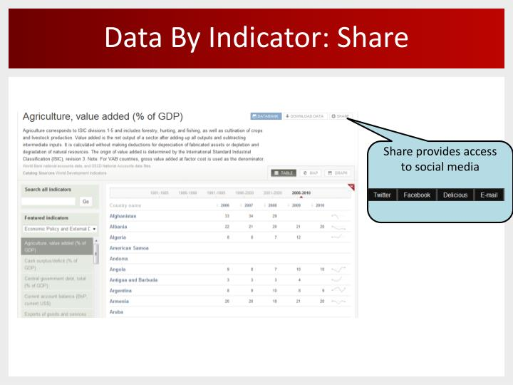 Data By Indicator: Share