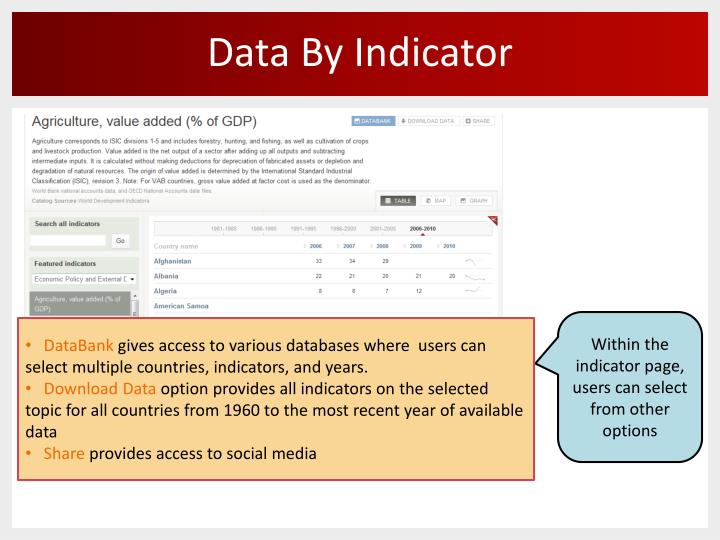 Data By Indicator