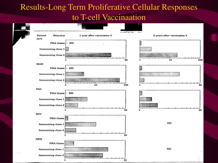 Results-Long Term Proliferative Cellular Responses to T-cell Vaccinaation
