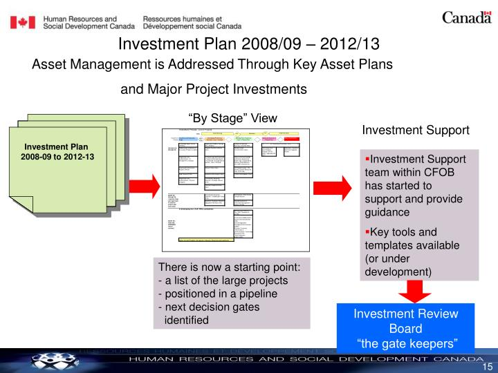 Investment Plan 2008/09 – 2012/13