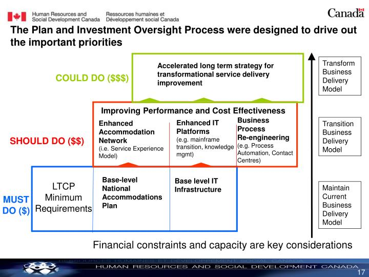 The Plan and Investment Oversight Process were designed to drive out the important priorities