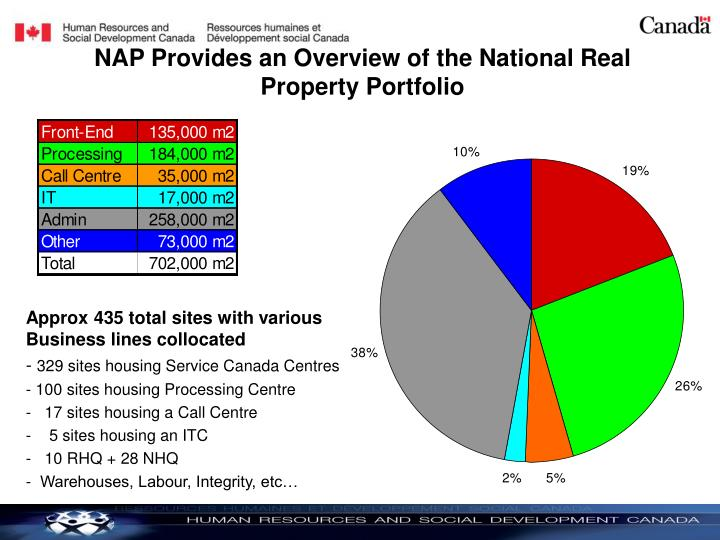 NAP Provides an Overview of the National Real Property Portfolio