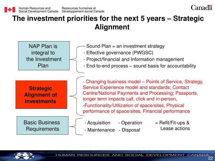 The investment priorities for the next 5 years – Strategic Alignment