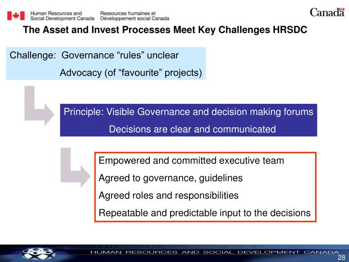 The Asset and Invest Processes Meet Key Challenges HRSDC